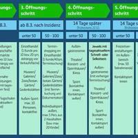 Fünf-Stufen-Plan ©https://www.mdr.de/sachsen-anhalt/corona-virus-pandemie-lockdown-lockerungen-plan-100.html